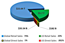 Retail vs Direct Sales