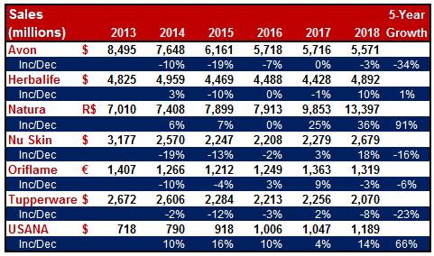 Net.Sales.2013-2018