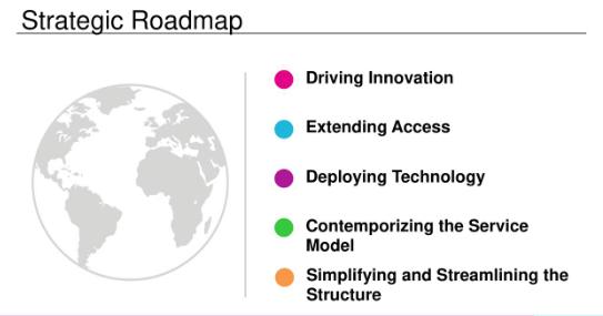 Tupperware Strategic Road Map